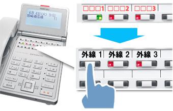 ビジネスフォン電話機の外線ボタンを拡大したイメージ。拡大した外線ボタンにはそれぞれ「外線1」「外線2」「外線3」と記されてある