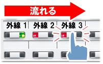 ビジネスフォン外線キーの外線1・2・3のボタンがあり、外線着信が外線1から外線3へ流れ、外線3ボタンが点滅し、そのボタンを指で押しているイメージ