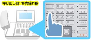 呼び出し側内線11番のビジネスフォンで内線番号14番をダイヤルするイメージ
