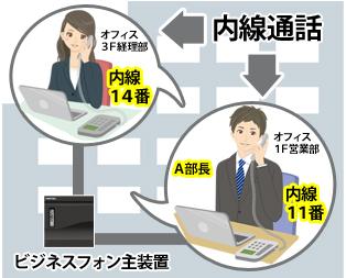 1F内線11番のビジネスフォンと3F内線14番のビジネスフォンがビジネスフォン主装置を介して接続されているので内線通話が可能というイメージ