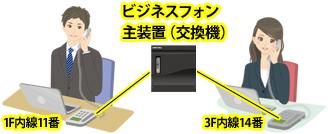 1F内線11番と3F内線14番がビジネスフォン主装置(交換機)を介して接続され、内線にて会話をしているイメージ