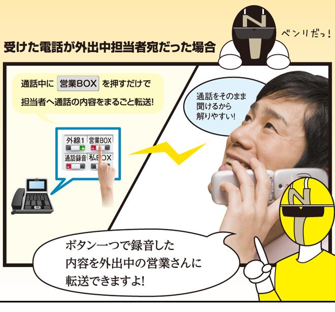 """受けた電話が外出中担当者宛だった場合。通話中に""""営業BOX""""を押すだけで担当者へ通話の内容をまるごと転送!「通話をそのまま聞けるから解りやすい!」「ボタン一つで録音した内容を外出中の営業さんに転送できますよ!」"""