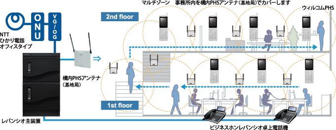 岩通ビジネスフォンシステムにNTTひかり電話オフィスタイプを収容したレバンシオにウィルコムPHSを内線収容した場合の構成。マルチゾーン、事務所内を構内PHSアンテナでカバーします。デスクにはレバンシオ卓上型多機能電話機が接続されているイメージ