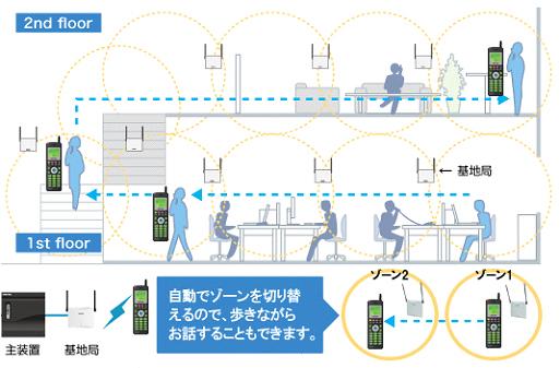 構内PHSマルチゾーンイメージ。自動でゾーンを切替えるので、歩きながらお話することもできます。