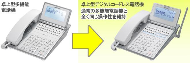 卓上型多機能電話機と卓上型デジタルコードレス電話機のイメージ。通常の多機能電話機と全く同じ操作性を維持