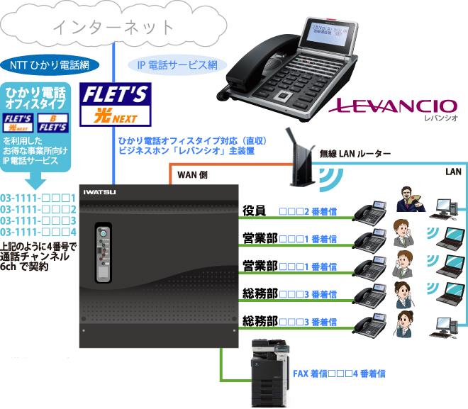 オフィス内でのビジネスホンレバンシオ構成図イメージ