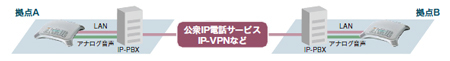 VPN等でつないだ拠点間カイギホン使用イメージ
