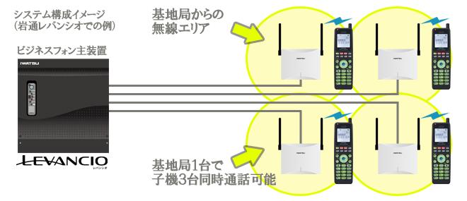 システム構成イメージ岩通レバンシオでの例(ビジネスフォン主装置と基地局と子機が接続されているイメージ)