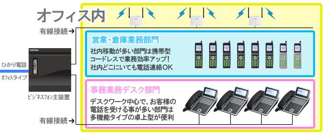 デジタルコードレス導入構成イメージ。営業・倉庫業務部門:社内移動が多い部門は携帯型 コードレスで業務効率アップ! 社内どこにいても電話連絡OK。事務業務デスク部門:デスクワーク中心で、お客様の 電話を受ける事が多い部門は 多機能タイプの卓上型が便利