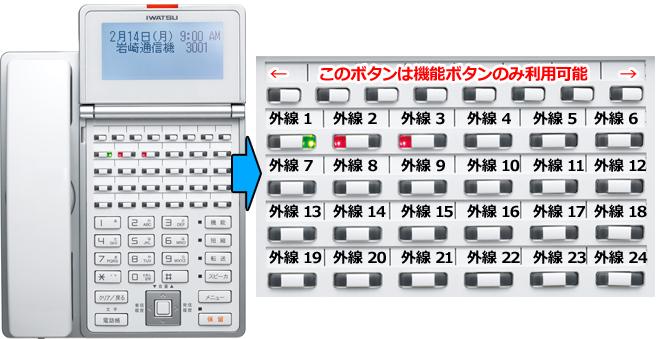 ビジネネスフォン電話機に外線ボタンは24個までイメージ