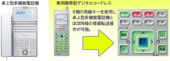 卓上型多機能電話機と専用携帯デジタルコードレスのイメージ。8個の局線キーを使用し、卓上型多機能電話機とほぼ同様の保留転送操作が可能