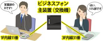 1F内線11番と、3F内線31番がビジネスフォン主装置(交換機)を経由して接続され、1F営業部Dさんと3FシステムEさんとが内線通話しているイメージ