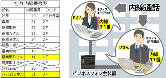 社内内線内線番号表(1F営業部Dさん、内線11番。3Fシステム部Eさん、内線31番等が記れている)とオフィス内に設置されたビジネスフォン主装置に接続された内線同志(1Fと3F)で内線通話をしているイメージ