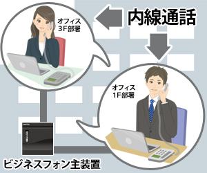 オフィス内に設置されたビジネスフォン主装置に接続された内線同志(1Fと3F)で内線通話をしているイメージ