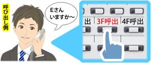 呼び出し側、1F営業部Dさんが受話器を耳に当て内線電話機の「3F呼出」ボタンを押し「Eさんいますか~」と音声呼び出しをているイメージ