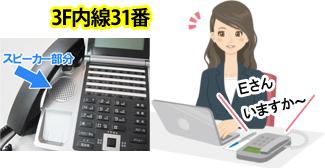 呼び出された側の3Fシステム部Eさんの内線電話機スピーカーから1F営業部Dさんの「Eさんいますか~」と放送されているイメージとビジネスフォン内線電話機スピーカー部分の位置のイメージ