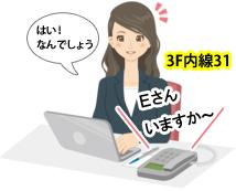 呼び出された側の3Fシステム部Eさんの内線電話機スピーカーから1F営業部Dさんの「Eさんいますか~」と放送されている音声に対し「はい!なんでしょう」とハンドフリーで答える3Fシステム部のEさんのイメージ