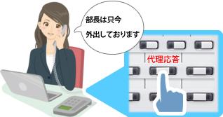 ビジネスフォン内線電話機の「代理応答ボタン」を押し部長への内線電話を代理で受け「部長は只今外出しております」と受け答えする3Fシステム部のEさん