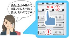 F課長の内線を呼び出し、3者で通話するためにビジネスフォン電話機の「会議ボタン」を押し「課長、急ぎの案件で営業Dさんと一緒に話がしたいのですが」と伝える3Fシステム部Eさんのイメージ