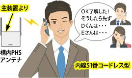主装置より接続された構内PHSアンテナにより、内線51番コードレス型(携帯タイプ)PHS内線電話機を持つF課長と、1F営業部Dさん、3FシステムEさんと3者で内線通話しているイメージで、課長の指示は「OK了解した!そうしたら先ずDさんは・・・Eさんは・・・」と会話をしているところのイメージ