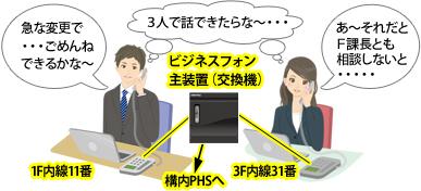 1F内線11番と、3F内線31番がビジネスフォン主装置(交換機)を経由して接続され、1F営業部Dさんと3FシステムEさんとが内線通話。1FのDさん:「急な変更で ・・・ごめんね できるかな~」3FのEさん:「あ~それだと F課長とも 相談しないと ・・・・・」二人の頭の中の思い「3人で話ができたらな・・・(F課長と)」というイメージ