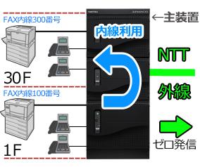 0発信でNTT外線発信可能な主装置にビジネスフォンとFAXが接続されていて、1Fには内線100番のFAXが、30Fには内線300番のFAXが接続されていて、内線FAXが可能だという構成イメージ