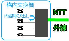 NTT外線と接続されている構内交換機に黒電話が複数接続され内線通話ができるイメージ