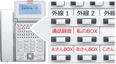 岩通ビジネスフォンレバンシオのキーを拡大表示し「通話録音」「私のBOX」「AさんBOX」「BさんBOX」「CさんBOX」「外線1」「外線2」ボタンが拡大表示されたイメージ