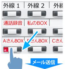「私のBOX」から「AさんBOX」を指で押し、「私のBOX」ランプが消灯、代わりに「AさんBOX」ランプが点灯し通話録音内容がAさんBOXに移動し同時にAさんのメールに通知が送信されるイメージ