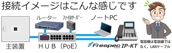 「接続イメージはこんな感じです」主装置とルーターとファイルサーバーとHUBとPCとFrespecIPKTを接続してるイメージ(電話機は電話線ではなくLANケーブル)