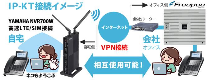 IPKTをインターネット環境を利用しVPN接続し自宅でも会社でも会社の電話機が使えるイメージ