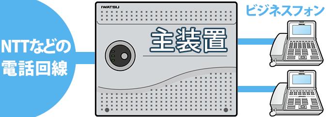 ビジネスフォン主装置がNTTなどの電話回線と内線電話機に接続されている簡易構成図