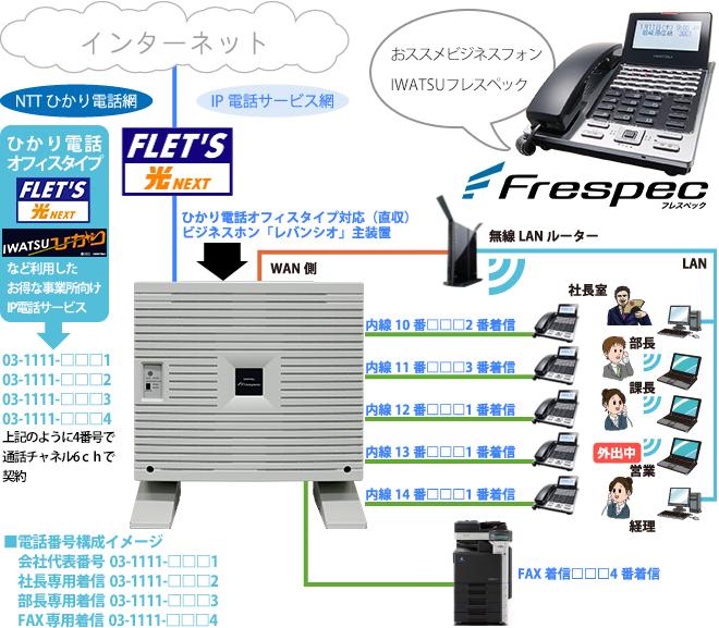 光ファイバー回線とひかり電話を利用した最近の一般的なビジネスホン仕様構成図