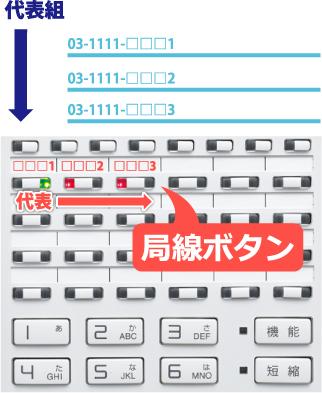 代表組回線がビジネスホン電話機局線キーボタンを流れていくイメージ