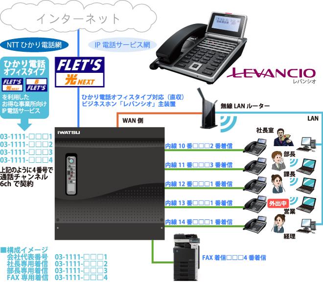 フレッツ光ネクストを利用し、岩通ビジネスホン・レバンシオ、インターネットネット、LAN、FAXを利用する構成図