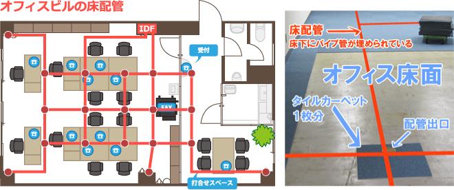 オフィスビルの床配管の図