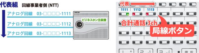 アナログ代表組回線を収容したビジネスホン主装置とビジネスホン電話機局線キーボタンの流れ
