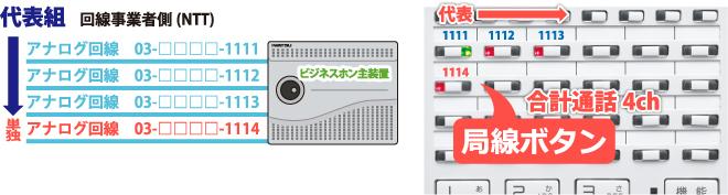 アナログ代表組回線とアナログ単独回線を収容したビジネスホン主装置とビジネスホン電話機局線キーボタンの流れ