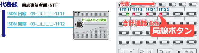 ISDN代表組回線(INS代表回線)を収容したビジネスホン主装置とビジネスホン電話機局線キーボタンの流れ