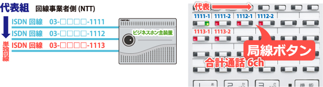 ISDN代表組回線(INS代表回線)とISDN単独回線を収容したビジネスホン主装置とビジネスホン電話機局線キーボタンの流れ
