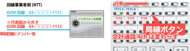 ISDN回線にiナンバー利用し収容したビジネスホン主装置とビジネスホン電話機局線キーボタンの流れ