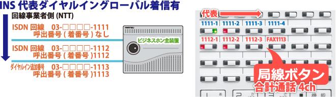 INSネット64代表ダイヤルグローバル着信有回線を収容したビジネスホン主装置とビジネスホン電話機局線キーボタンの流れ